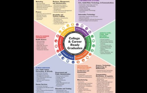 This career wheel helps students easily understand what category their potential line of work resides under.