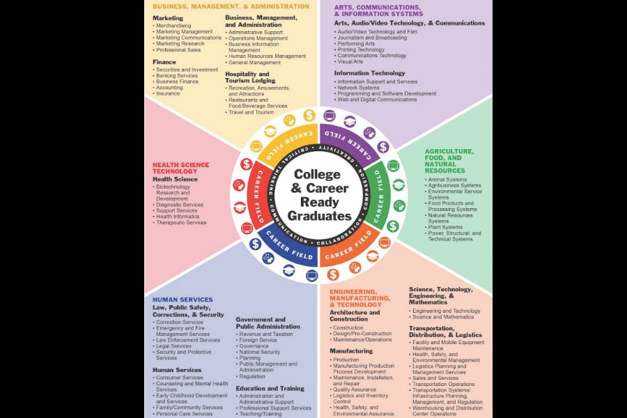 This+career+wheel+helps+students+easily+understand+what+category+their+potential+line+of+work+resides+under.